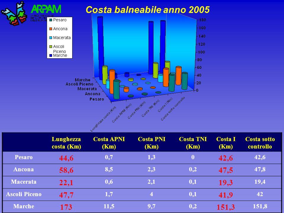 Costa balneabile anno 2005 Lunghezza costa (Km) Costa APNI (Km) Costa PNI (Km) Costa TNI (Km) Costa I (Km) Costa sotto controllo Pesaro 44,6 0,71,30 42,6 Ancona 58,6 8,52,30,2 47,5 47,8 Macerata 22,1 0,62,10,1 19,3 19,4 Ascoli Piceno 47,7 1,740,1 41,9 42 Marche 173 11,59,70,2 151,3 151,8