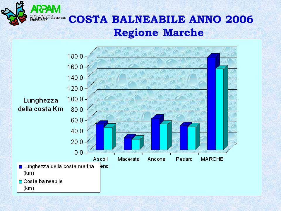 COSTA BALNEABILE ANNO 2006 Regione Marche