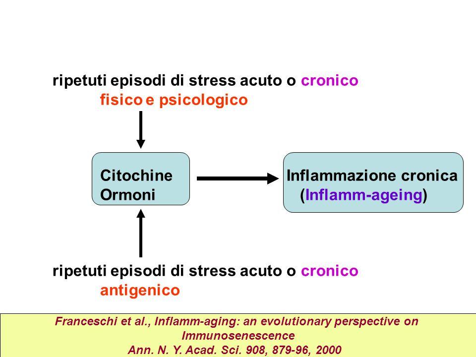 ripetuti episodi di stress acuto o cronico fisico e psicologico Citochine Inflammazione cronica Ormoni (Inflamm-ageing) ripetuti episodi di stress acu
