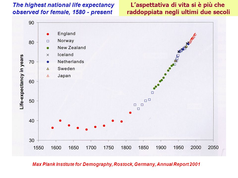 The highest national life expectancy observed for female, 1580 - present Max Plank Institute for Demography, Rostock, Germany, Annual Report 2001 Lasp