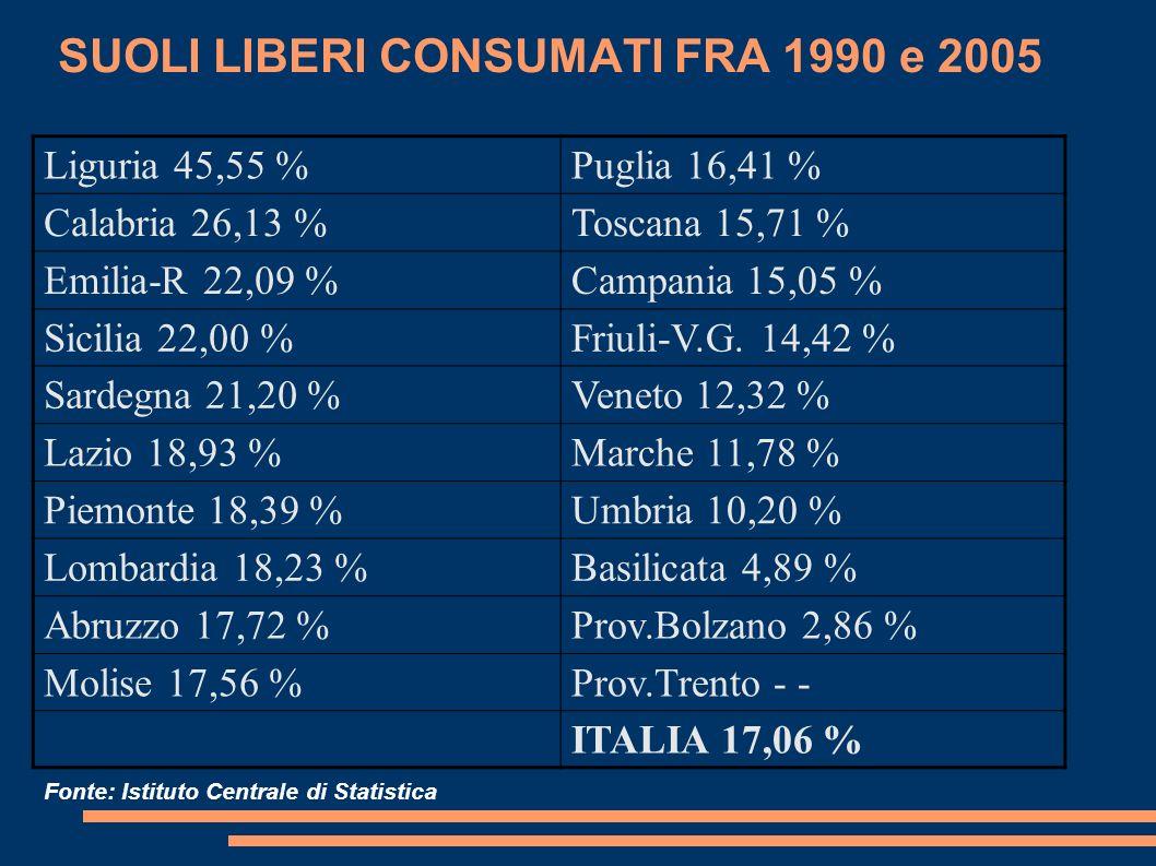 SUOLI LIBERI CONSUMATI FRA 1990 e 2005 Liguria 45,55 %Puglia 16,41 % Calabria 26,13 %Toscana 15,71 % Emilia-R 22,09 %Campania 15,05 % Sicilia 22,00 %F