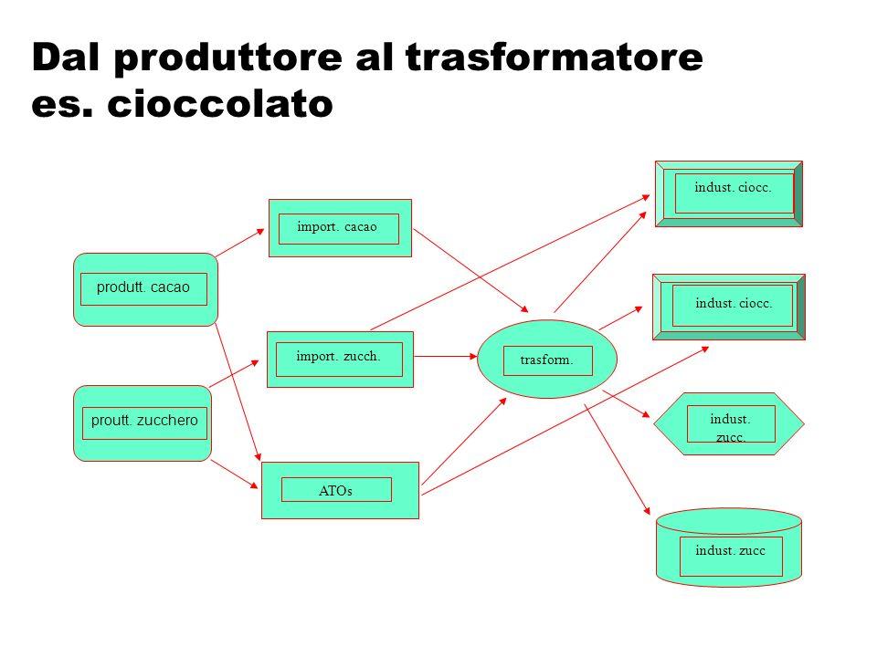 Dal produttore al trasformatore es. cioccolato produtt. cacao proutt. zucchero import. cacao import. zucch. ATOs trasform. indust. ciocc. indust. zucc