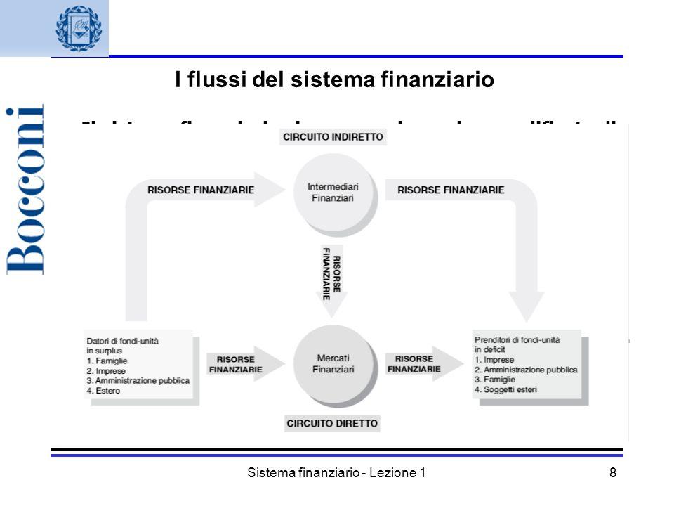 Sistema finanziario - Lezione 18 Il sistema finanziario si compone in modo semplificato di due circuiti per il trasferimento delle risorse: uno dirett