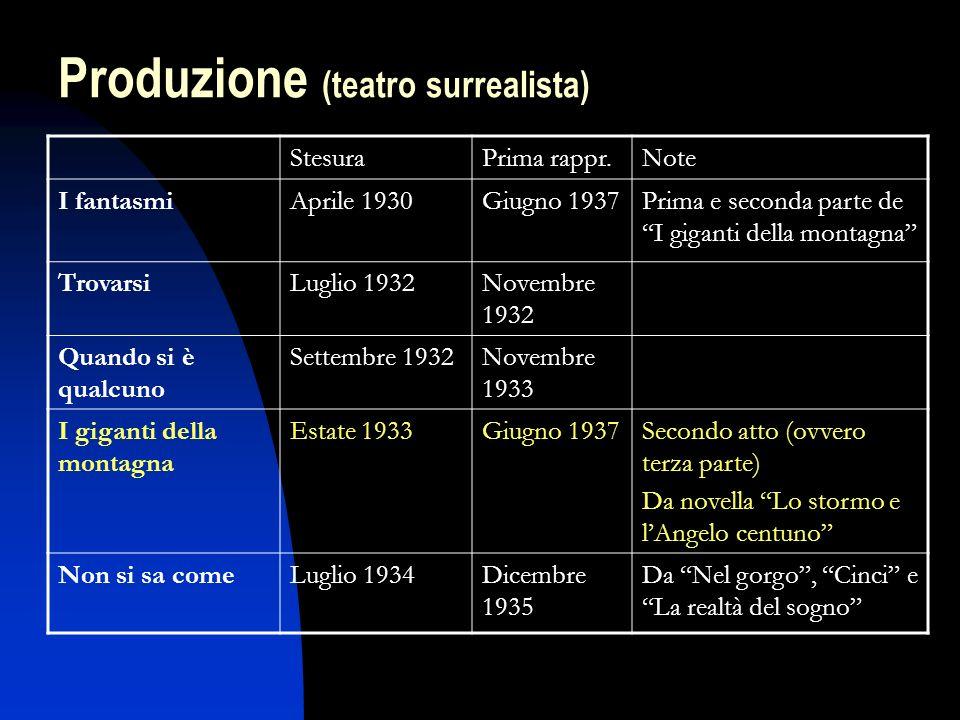 StesuraPrima rappr.Note I fantasmiAprile 1930Giugno 1937Prima e seconda parte de I giganti della montagna TrovarsiLuglio 1932Novembre 1932 Quando si è