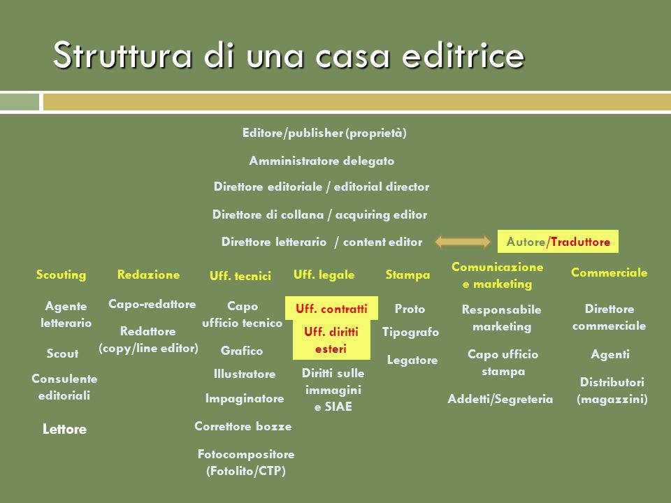 Struttura di una casa editrice Editore/publisher (proprietà) Amministratore delegato Direttore di collana / acquiring editor ScoutingRedazioneUff.