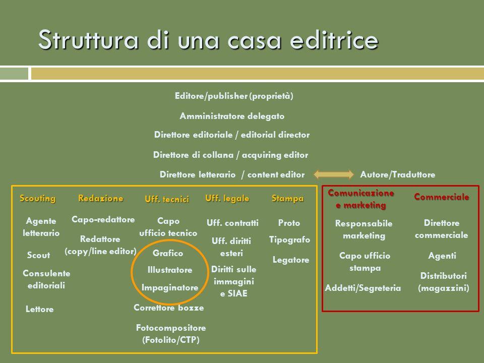 Struttura di una casa editrice Editore/publisher (proprietà) Amministratore delegato Direttore di collana / acquiring editor ScoutingRedazione Uff. le