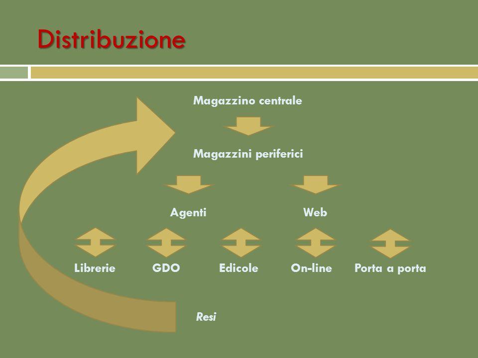 Distribuzione Magazzino centrale Magazzini periferici Librerie GDO Edicole On-linePorta a porta Resi AgentiWeb