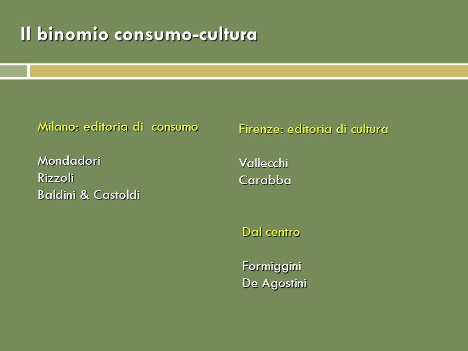 Il binomio consumo-cultura Milano: editoria di consumo MondadoriRizzoli Baldini & Castoldi Firenze: editoria di cultura VallecchiCarabba Dal centro Fo