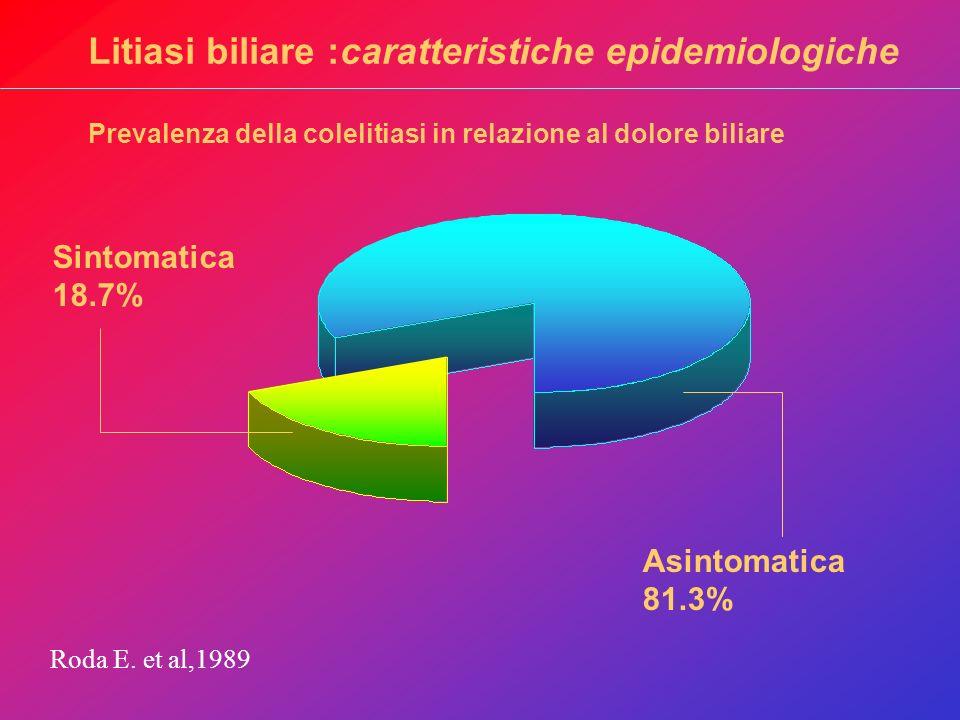 Litiasi biliare :caratteristiche epidemiologiche Prevalenza della colelitiasi in relazione al dolore biliare Sintomatica 18.7% Asintomatica 81.3% Roda