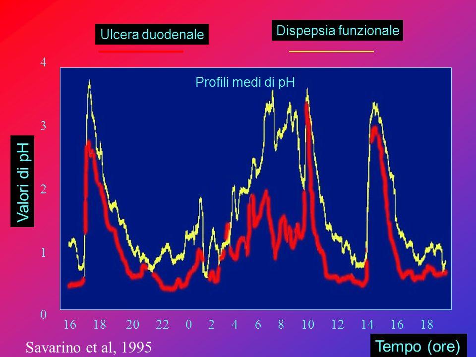4321043210 16 18 20 22 0 2 4 6 8 10 12 14 16 18 Profili medi di pH Ulcera duodenale Dispepsia funzionale Valori di pH Tempo (ore) Savarino et al, 1995