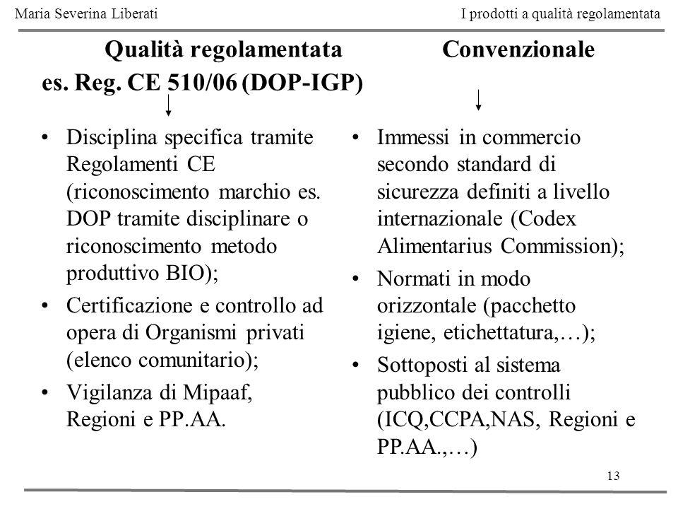 13 Qualità regolamentata Convenzionale es. Reg. CE 510/06 (DOP-IGP) Disciplina specifica tramite Regolamenti CE (riconoscimento marchio es. DOP tramit