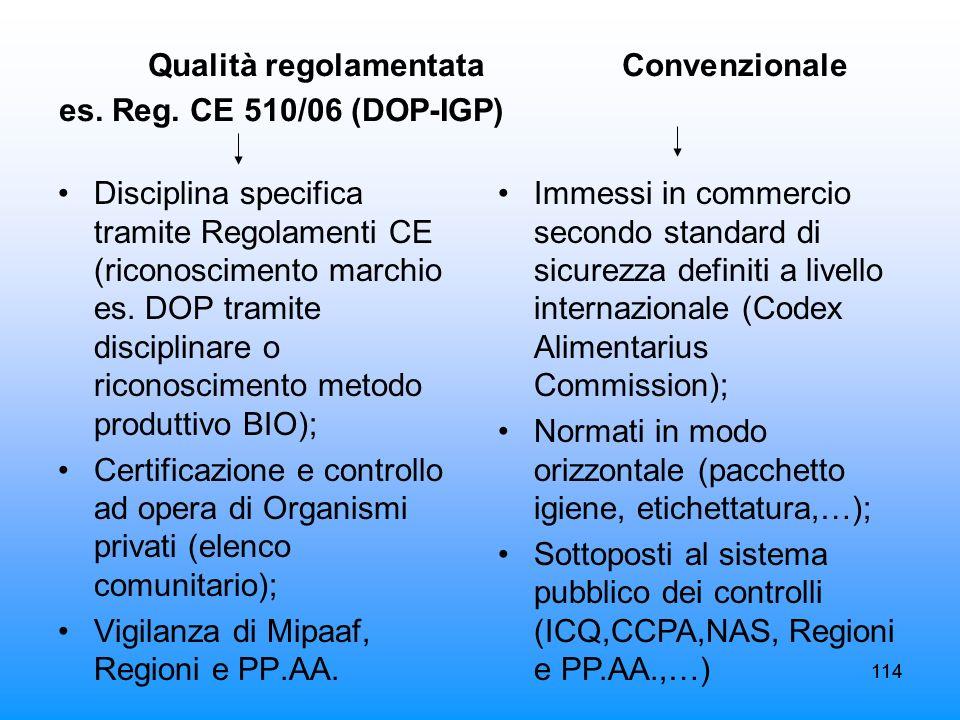 114 Qualità regolamentata Convenzionale es. Reg. CE 510/06 (DOP-IGP) Disciplina specifica tramite Regolamenti CE (riconoscimento marchio es. DOP trami