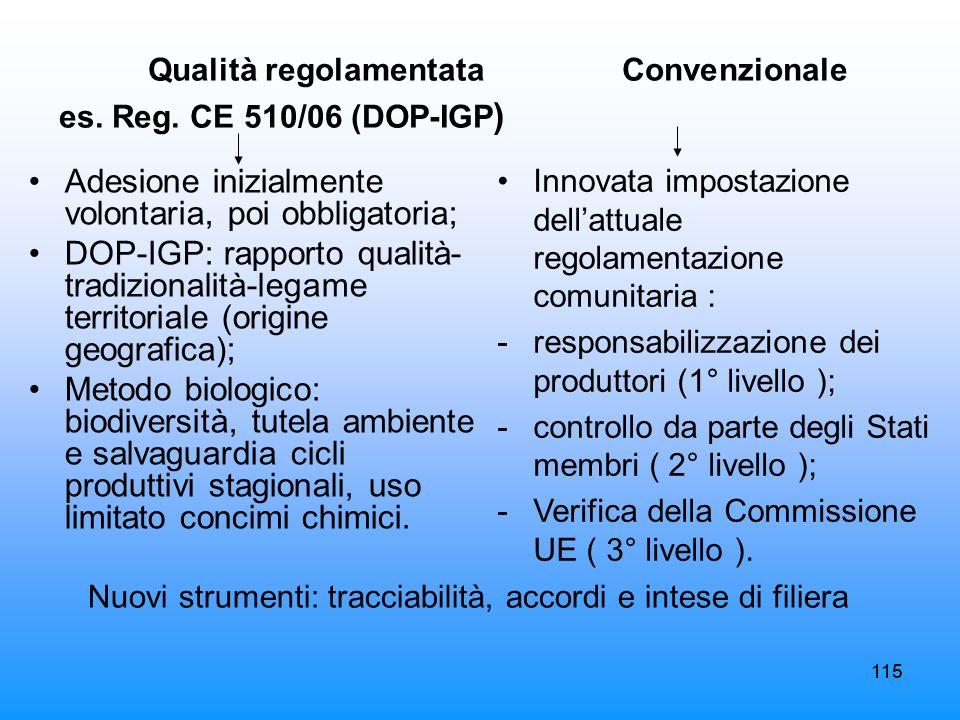 115 Qualità regolamentata Convenzionale es. Reg. CE 510/06 (DOP-IGP ) Adesione inizialmente volontaria, poi obbligatoria; DOP-IGP: rapporto qualità- t