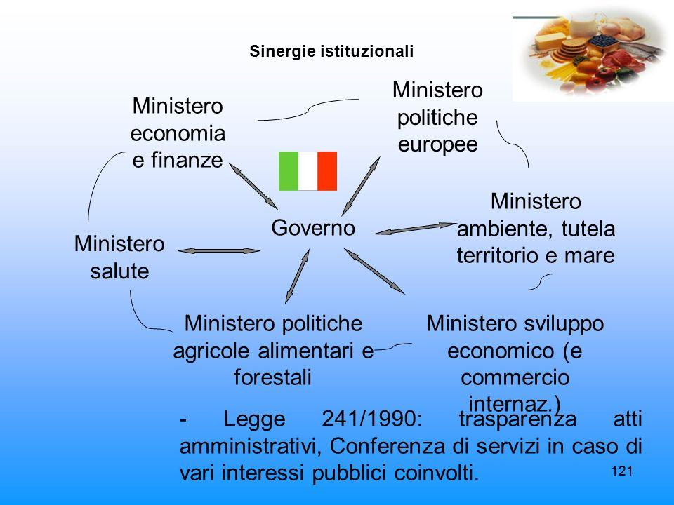 121 Sinergie istituzionali Governo Ministero economia e finanze Ministero politiche europee Ministero politiche agricole alimentari e forestali Minist