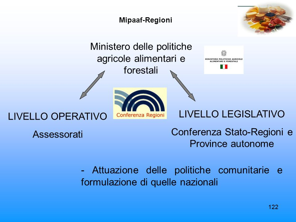 122 Mipaaf-Regioni LIVELLO OPERATIVO Assessorati Ministero delle politiche agricole alimentari e forestali LIVELLO LEGISLATIVO Conferenza Stato-Region