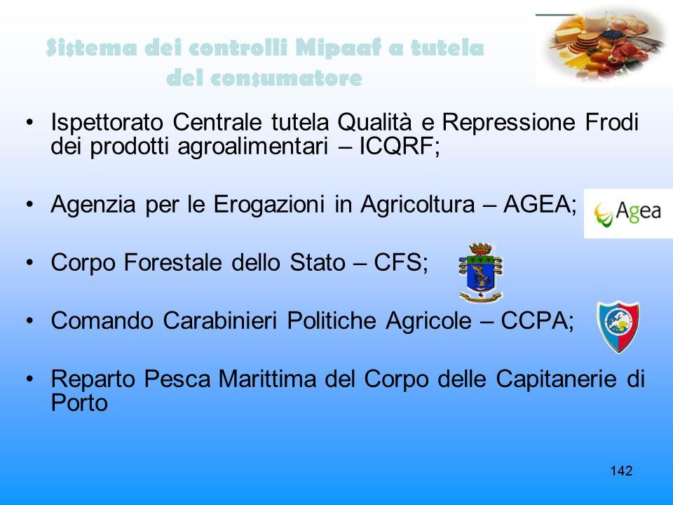 142 Sistema dei controlli Mipaaf a tutela del consumatore Ispettorato Centrale tutela Qualità e Repressione Frodi dei prodotti agroalimentari – ICQRF;