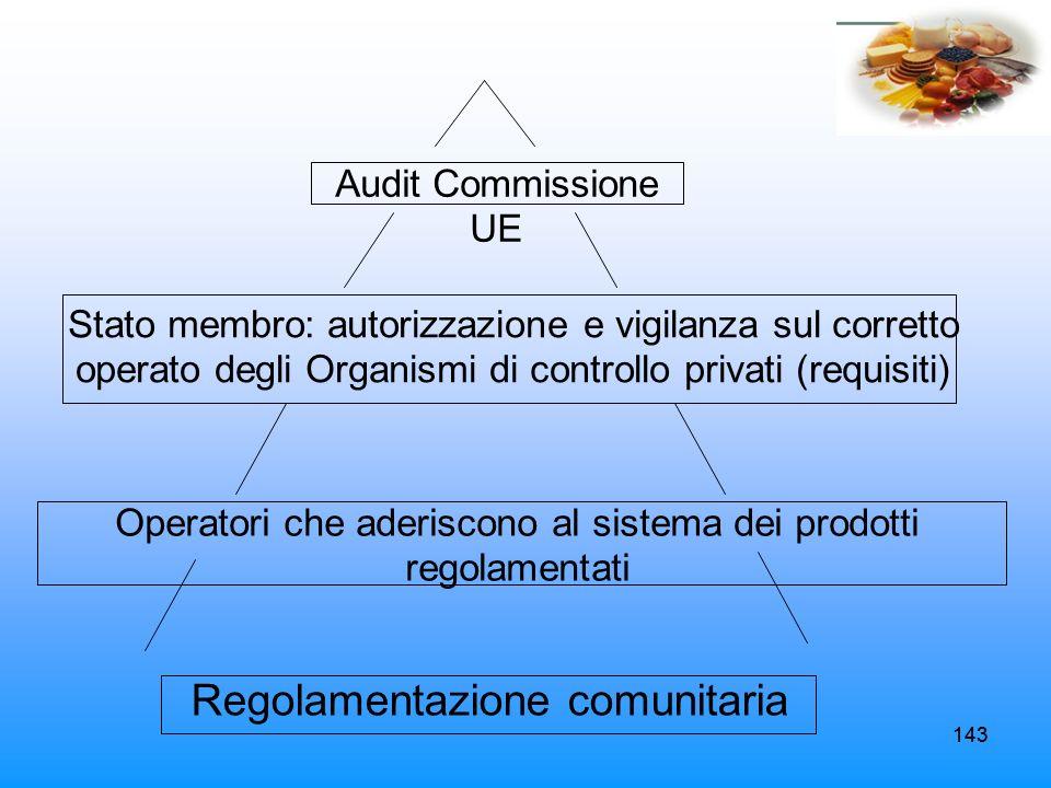 143 Audit Commissione UE Stato membro: autorizzazione e vigilanza sul corretto operato degli Organismi di controllo privati (requisiti) Operatori che
