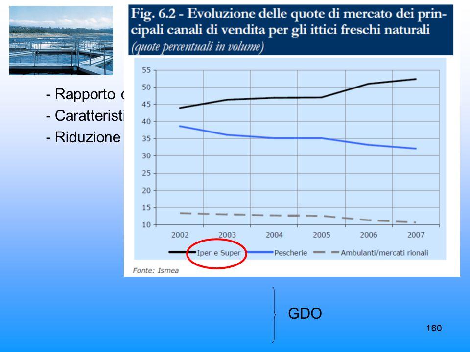160 - Rapporto qualità/prezzo - Caratteristiche qualitative costanti - Riduzione tempo per la spesa 160 GDO