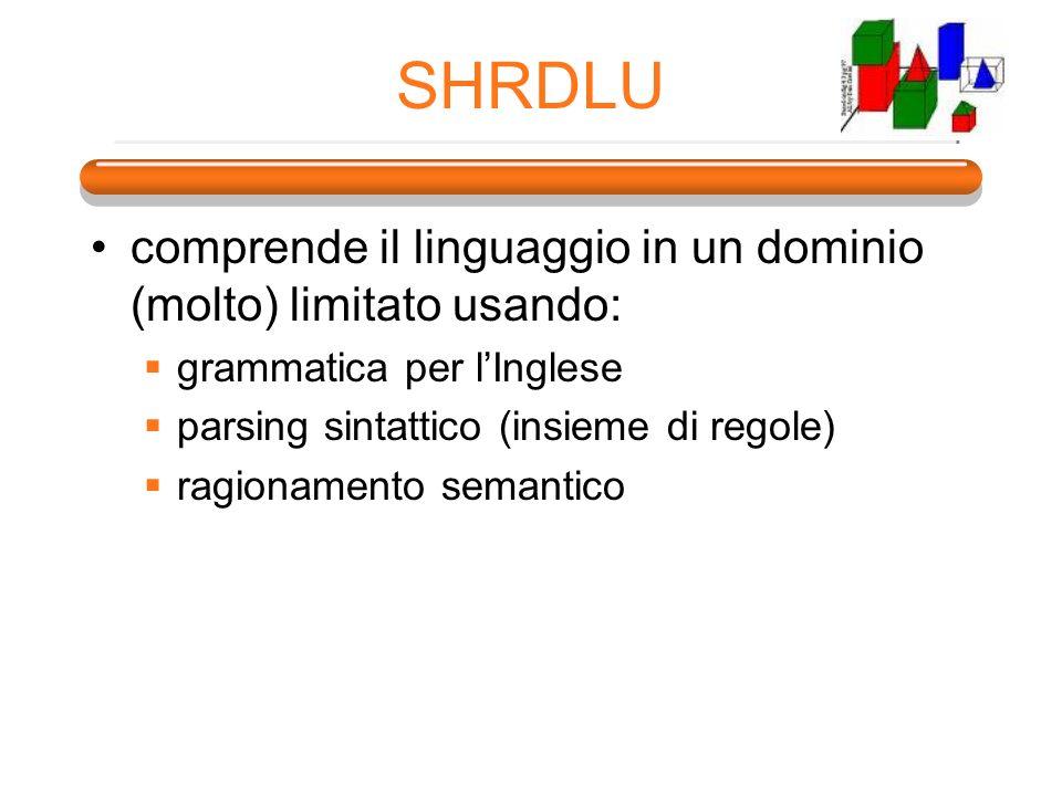 SHRDLU comprende il linguaggio in un dominio (molto) limitato usando: grammatica per lInglese parsing sintattico (insieme di regole) ragionamento sema