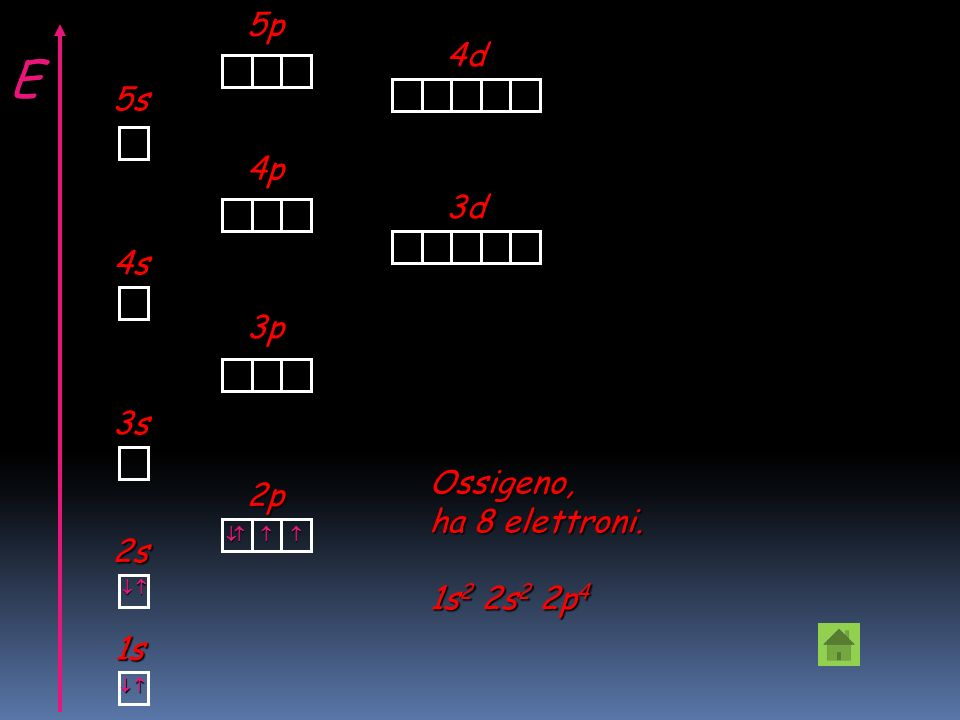1s 2 ArZ=18 2s 2 2p 6 3s 2 3p 6 1s 2 SZ=16 2s 2 2p 6 3s 2 3p 4 Esempi di strutture elettroniche
