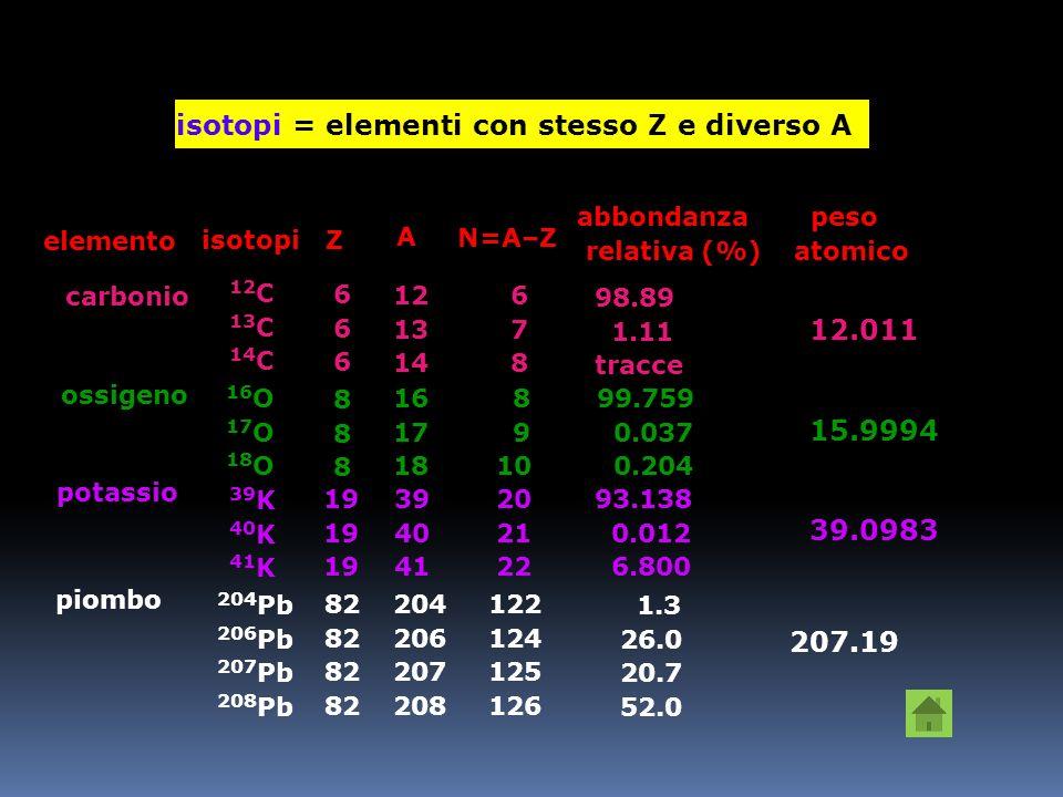 ISOTOPIEsempio: 35 Cl : 17 protoni + 17 elettroni + 18 neutroni 37 Cl : 17 protoni + 17 elettroni + 20 neutroni Numero atomico (Z) = numero di elettro