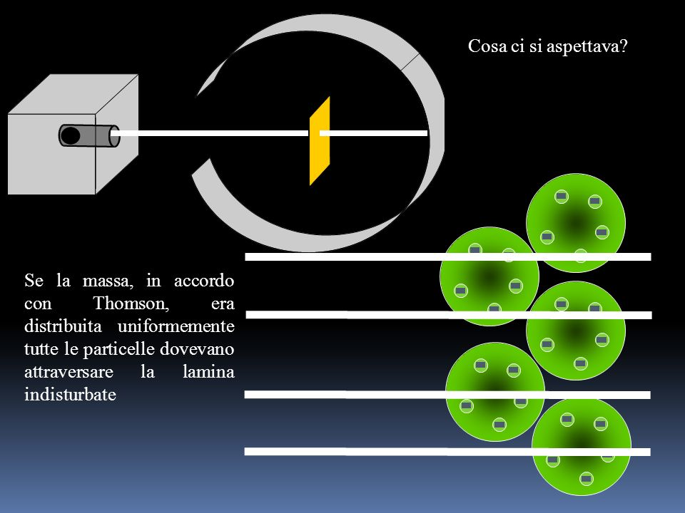 Sufficientemente piccole e penetranti, le particelle si rivelano un buono strumento per sondare la struttura dellatomo LE ESPERIENZE DI RUTHERFORD Bom