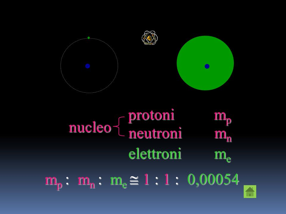 Latomo, per molti secoli ritenuto indivisibile, è formato da particelle più piccole: Il protone, una particella carica positivamente, con massa allinc