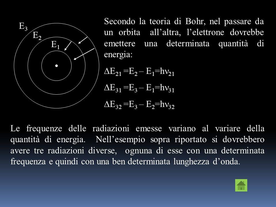 Latomo di Bohr Bohr considera latomo formato da un nucleo centrale, nel quale risiede quasi tutta la massa, e dagli elettroni che ruotano intorno al n