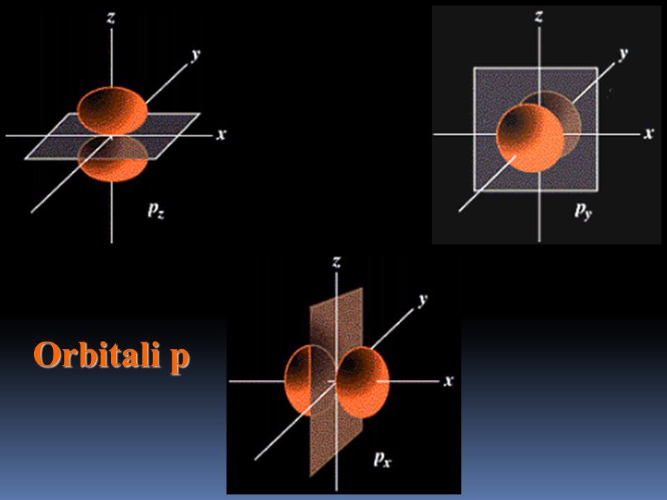 Esempi di orbitali per l'atomo di idrogeno dove maggiore luminosità significa maggiore probabilità di trovare l'elettrone (in sezione) :