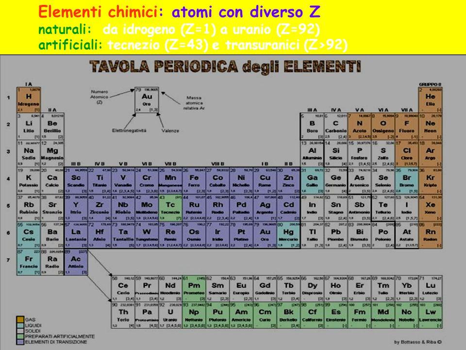 ElettronegativitàH2,2 Na0,9 K0,8 Li1,0 Rb0,8 Cs0,8 Be1,6 Mg1,3 Ca1,0 Sr1,0 Ra0,9 Ba0,9 Sc1,4 Y1,1 Ac1,1 La1,1 Ti1,5 Zr1,3 Hf1,3 V1,6 Nb1,6 Ta1,5 Cr1,7