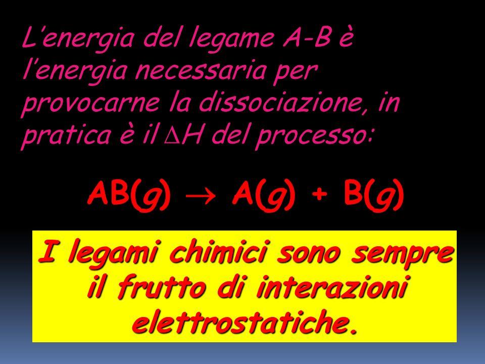 Orbitale atomico: Legato alla probabilità di trovare un elettrone in una certa zona dello spazio. Orbitali atomici: s s (orbitale sferico) p p (tre or