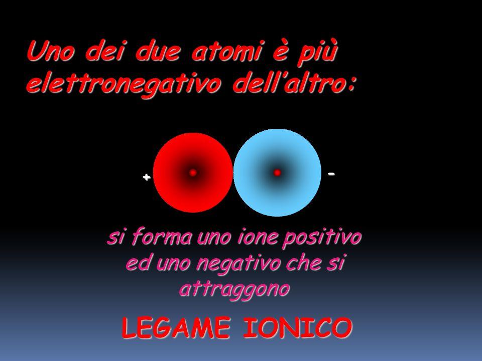 Uno dei due atomi è più elettronegativo dellaltro: uno o più elettroni passano allatomo più elettronegativo