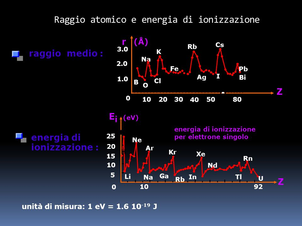 Le particelle subatomiche carica elettrica dimensione massa vita media elettrone – e < 10 –18 cm (*) 9.07 10 –28 g stabile (*) limite superiore proton
