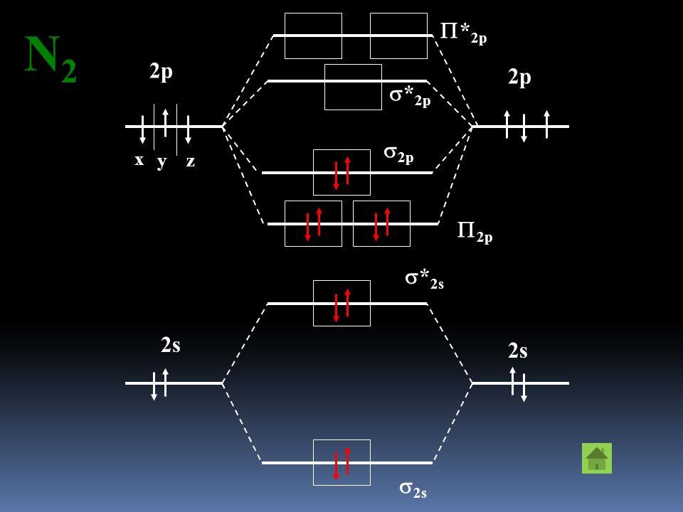 Orbitale molecolare: Orbitale molecolare: Combinazione lineare degli orbitali atomici. 1s H2H2 * 1s