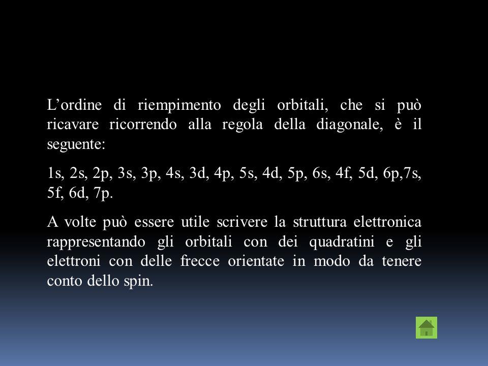 Il primo livello energetico possiede soltanto il sottolivello s, e quindi un solo orbitale. Il secondo livello energetico possiede i sottolivelli s e