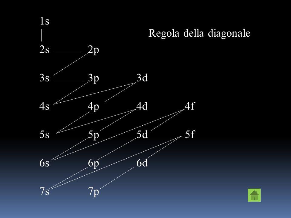 n=4l=0m=04sIV livello energetico l=1m=+1; m=-1 m=0 4p l=2m=+2; m=+1; m=0; m=-1 m=-2 4d l=3m=+3; m=+2; m=+1 m=0; m=-1; m=-2; m=-3 4f