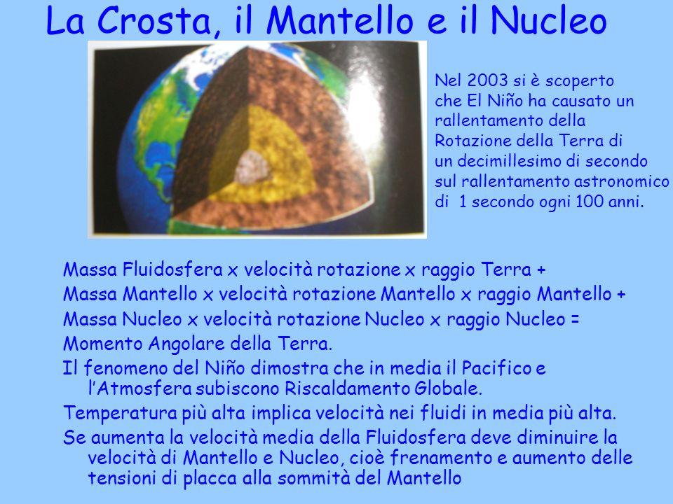 La Crosta, il Mantello e il Nucleo della Terra Massa Fluidosfera x velocità rotazione x raggio Terra + Massa Mantello x velocità rotazione Mantello x raggio Mantello + Massa Nucleo x velocità rotazione Nucleo x raggio Nucleo = Momento Angolare della Terra.