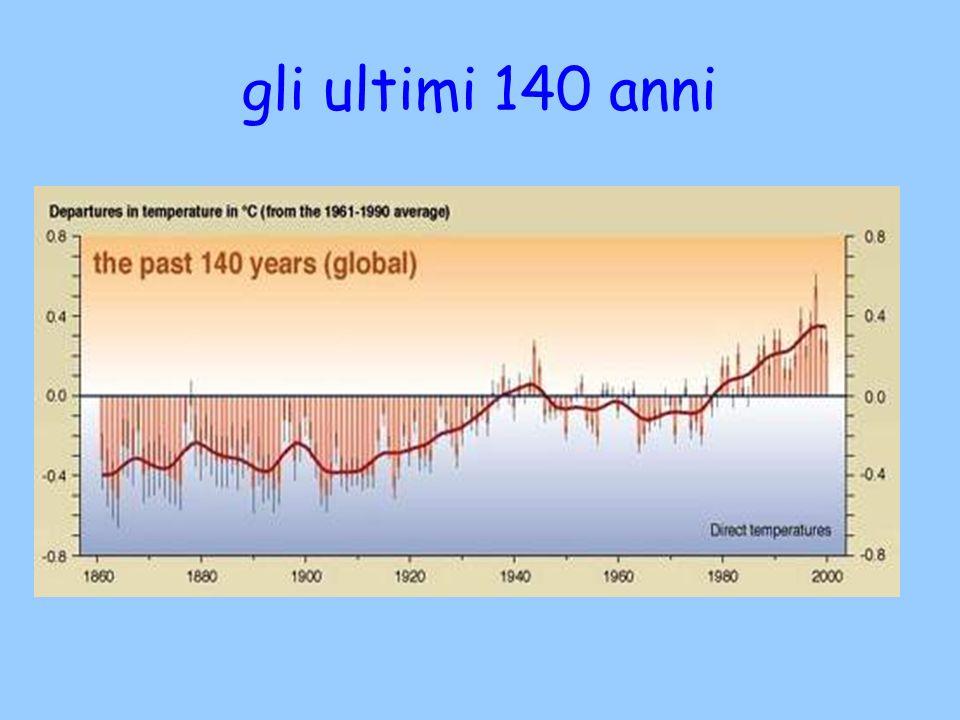 gli ultimi 140 anni