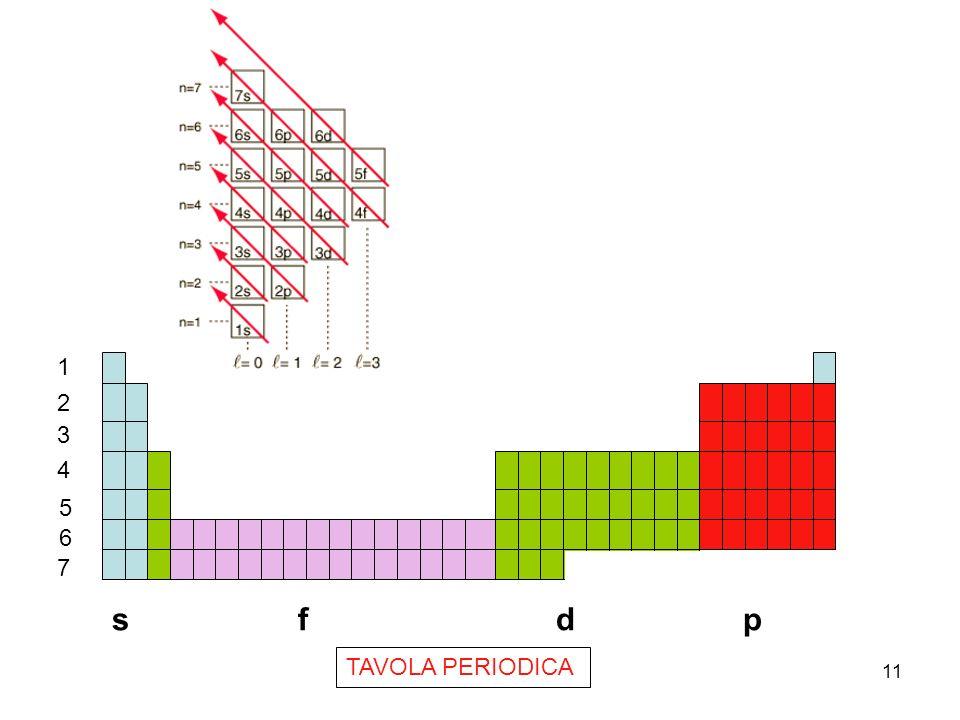 11 s f d p 1 2 3 4 5 6 7 TAVOLA PERIODICA