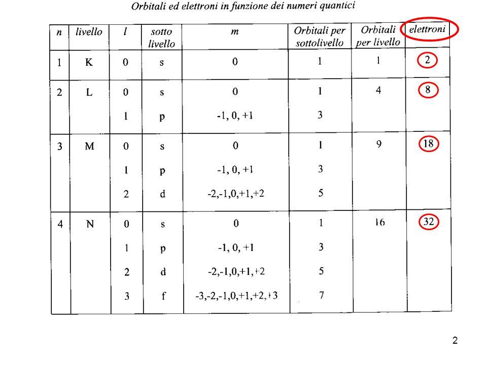 13 Nel 1869 il chimico russo Mendeleev rappresentò gli elementi chimici in una tavola periodica elencandoli in ordine di peso atomico.
