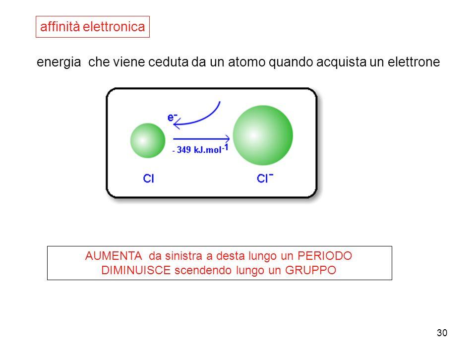 30 energia che viene ceduta da un atomo quando acquista un elettrone affinità elettronica AUMENTA da sinistra a desta lungo un PERIODO DIMINUISCE scen