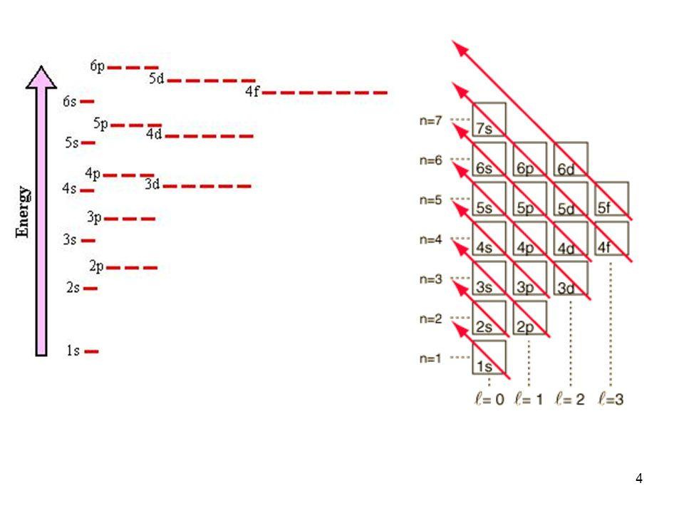 25 per gli elementi di transizione le variazioni di raggio sono meno marcate