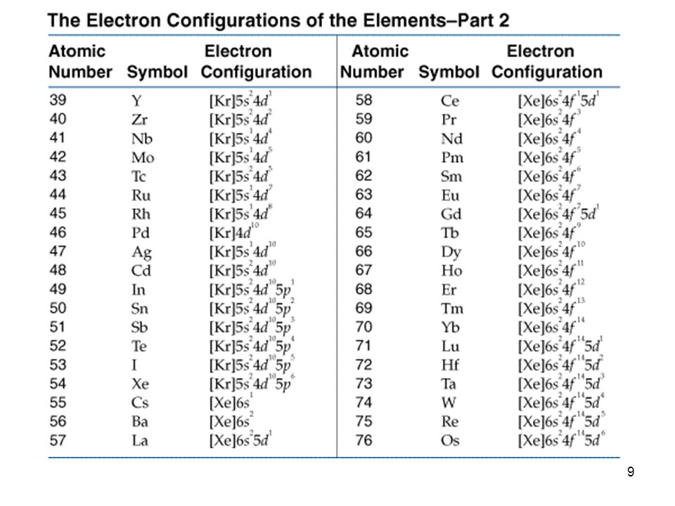 30 energia che viene ceduta da un atomo quando acquista un elettrone affinità elettronica AUMENTA da sinistra a desta lungo un PERIODO DIMINUISCE scendendo lungo un GRUPPO