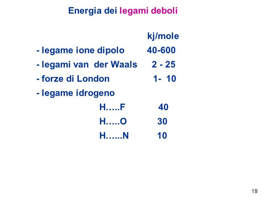 19 kj/mole - legame ione dipolo 40-600 - legami van der Waals 2 - 25 - forze di London 1- 10 - legame idrogeno H…..F 40 H…..O 30 H…...N 10 Energia dei