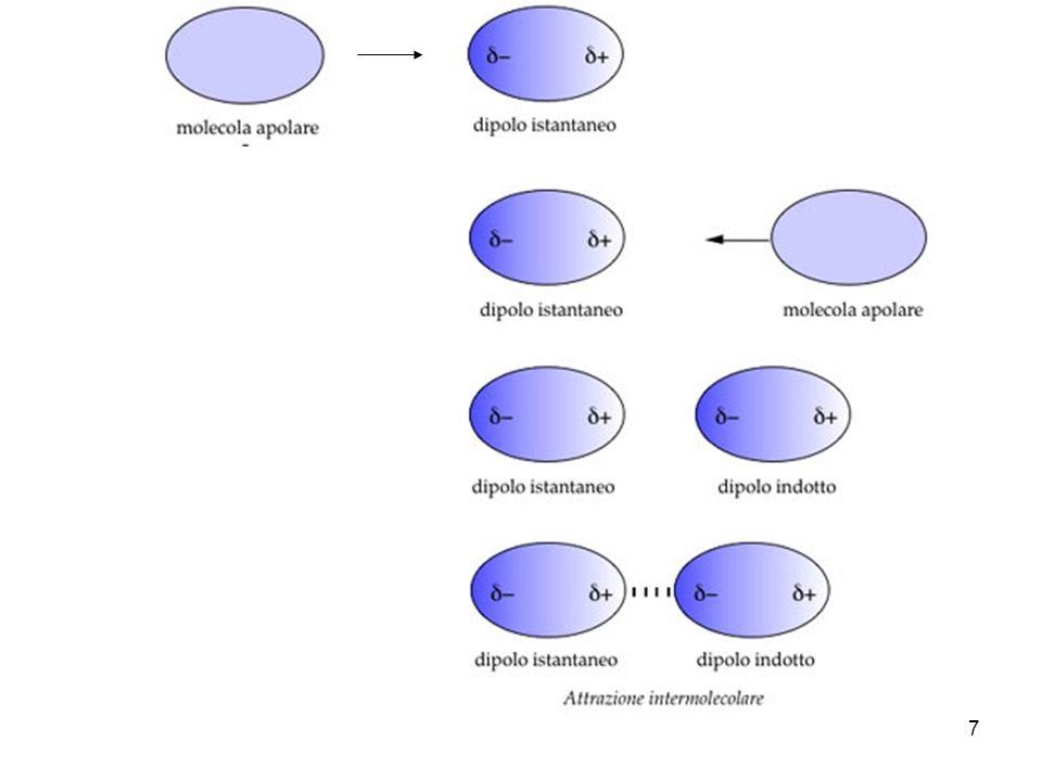 8 LEGAME IDROGENO Interazione elettrostatica debole tra un atomo di idrogeno, già legato con legame covalente ad un atomo molto elettronegativo (ossigeno, azoto, fluoro) ed un secondo atomo anchesso di ossigeno, o azoto, o fluoro che funge da accettore.