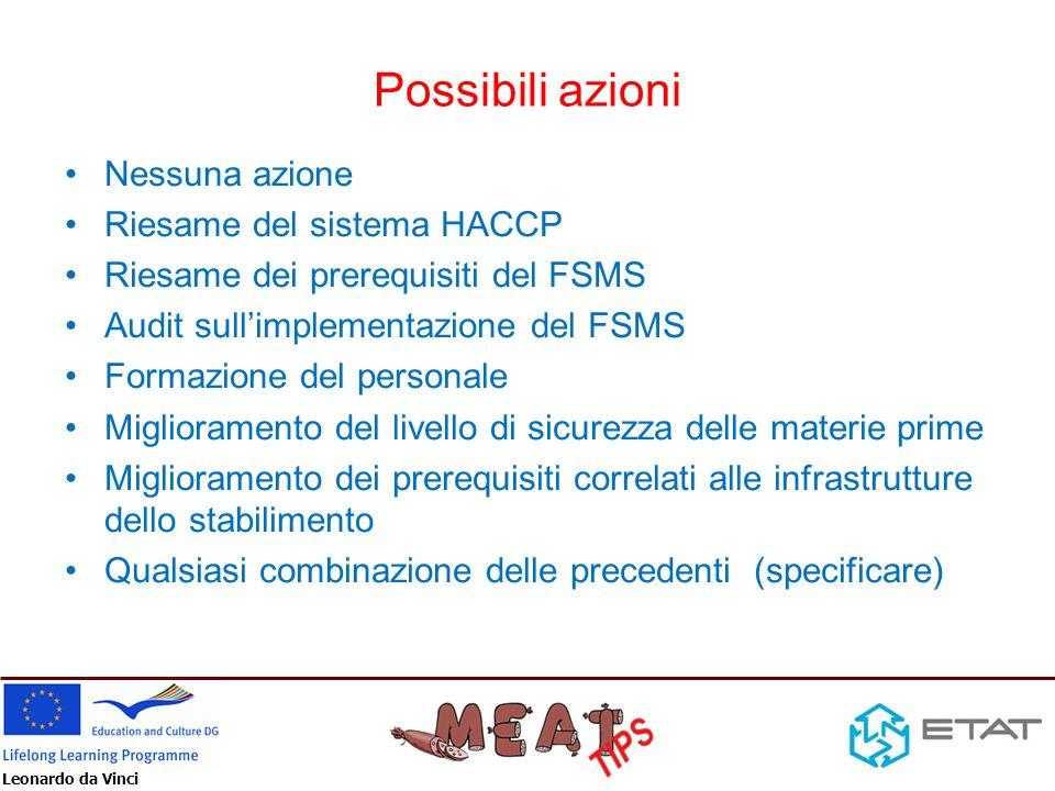 Leonardo da Vinci Possibili azioni Nessuna azione Riesame del sistema HACCP Riesame dei prerequisiti del FSMS Audit sullimplementazione del FSMS Forma