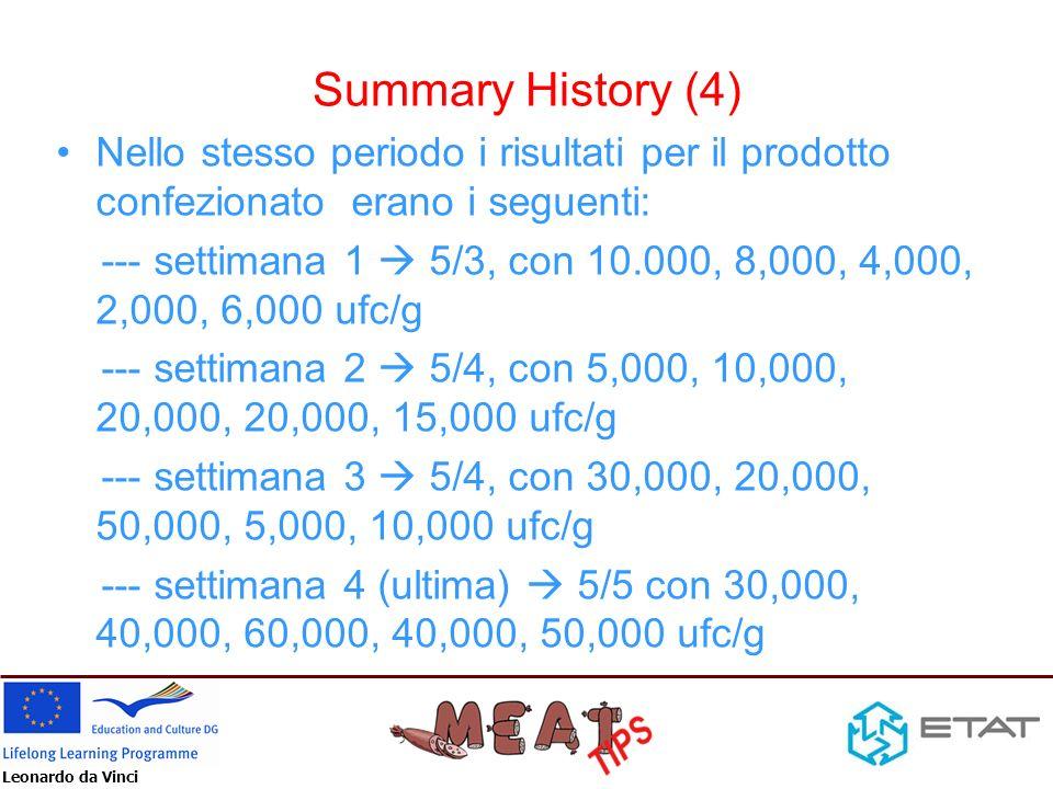 Leonardo da Vinci Summary History (4) Nello stesso periodo i risultati per il prodotto confezionato erano i seguenti: --- settimana 1 5/3, con 10.000,