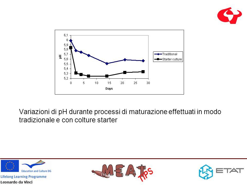 Leonardo da Vinci Variazioni di pH durante processi di maturazione effettuati in modo tradizionale e con colture starter