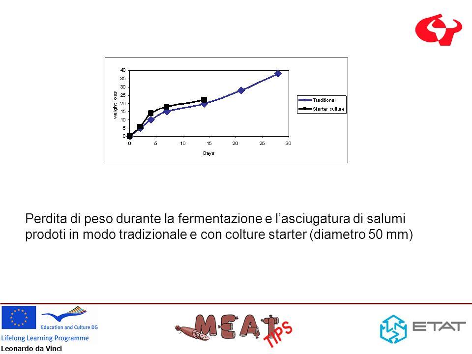 Leonardo da Vinci Perdita di peso durante la fermentazione e lasciugatura di salumi prodoti in modo tradizionale e con colture starter (diametro 50 mm