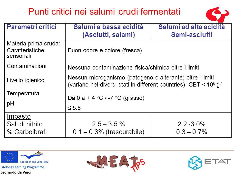 Leonardo da Vinci Punti critici nei salumi crudi fermentati Parametri criticiSalumi a bassa acidità (Asciutti, salami) Salumi ad alta acidità Semi-asc